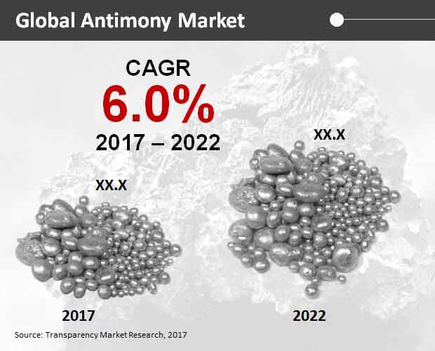 Global Antimony Market
