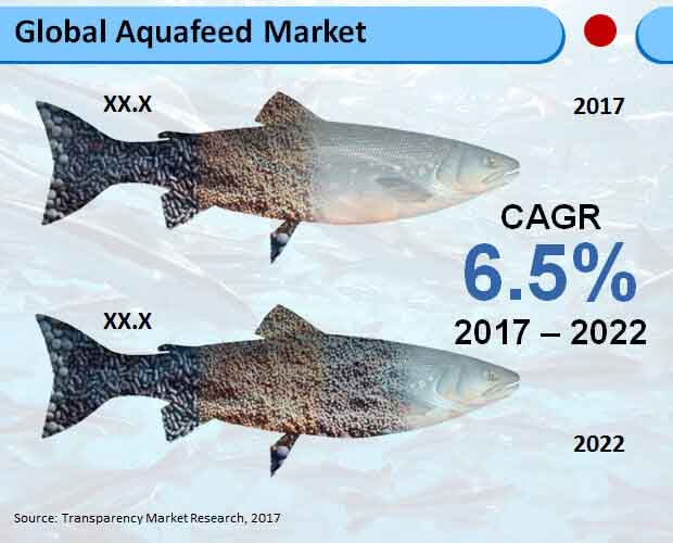 Global Aquafeed Market