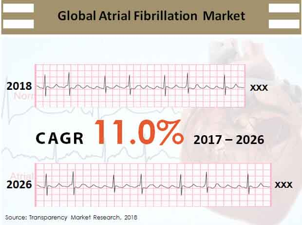 Global Atrial Fibrillation Market