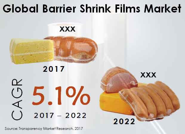 Global Barrier Shrink Films Market