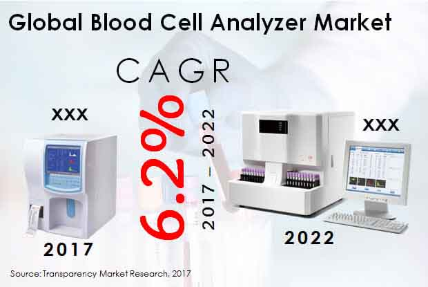 Global Blood Cell Analyzer Market