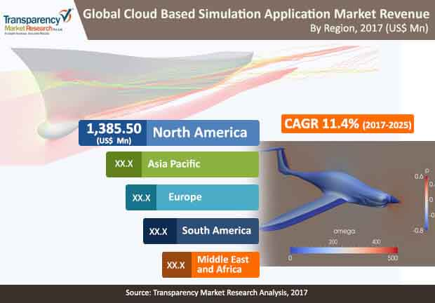 Global Cloud Based Simulation Application Market