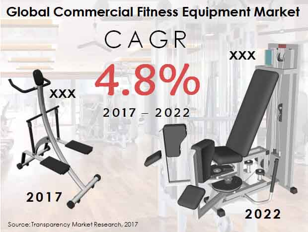 Global Commercial Fitness Equipment Market