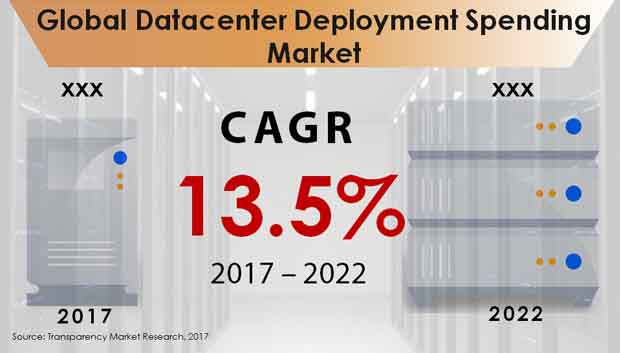 Global Datacenter Deployment Spending Market.jpg