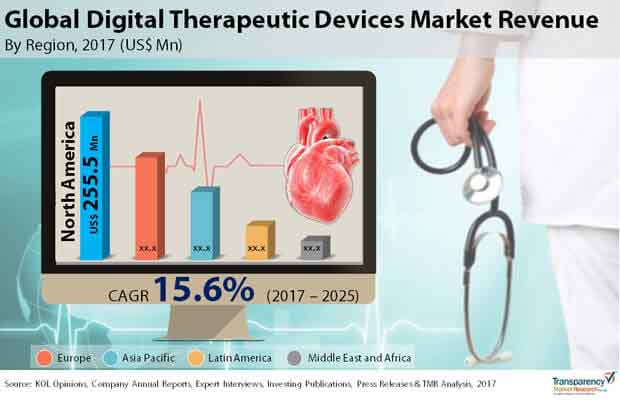 Global Digital Therapeutic Devices Market Revenue