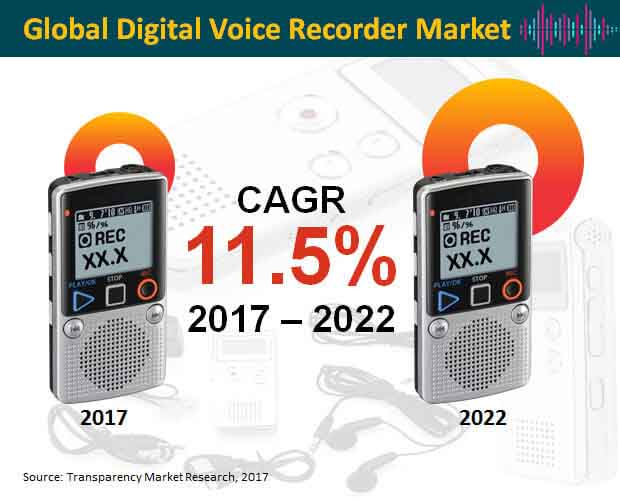 Global Digital Voice Recorder Market