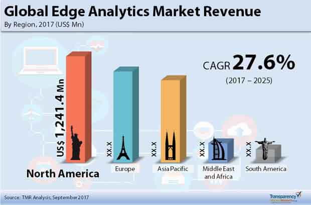 Global Edge Analytics Market Revenue.jpg