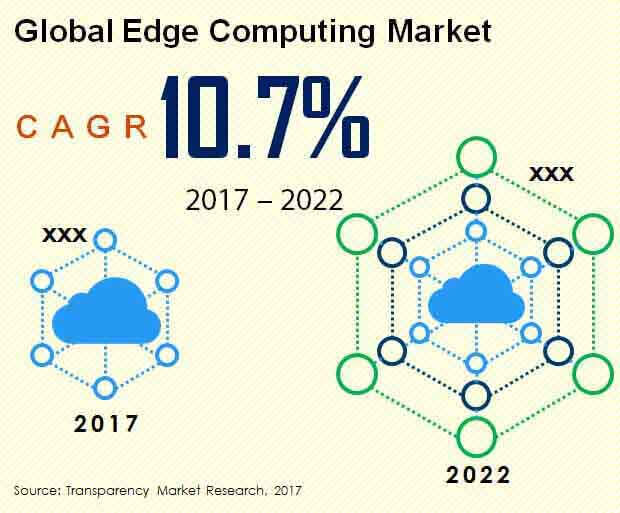 Global Edge Computing Market