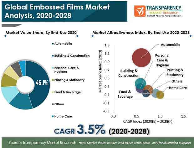 Global Embossed Film Market pr