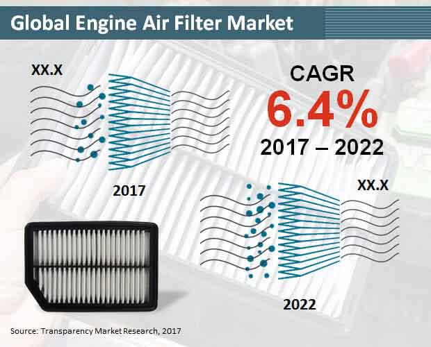 Global Engine Air Filter Market