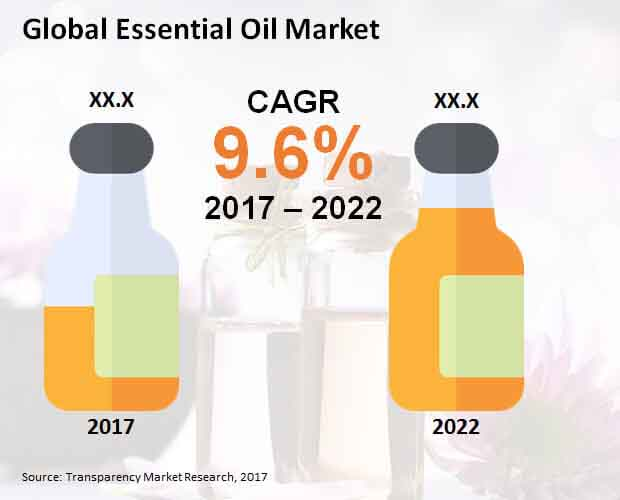 Global Essential Oil Market.jpg