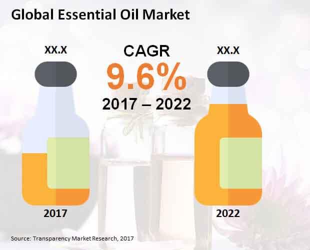 Global Essential Oil Market.jpg