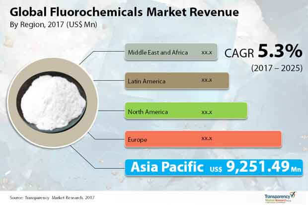 Global Flourchemicals Market.jpg