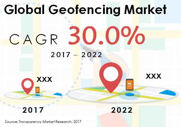 Global Geofencing Market