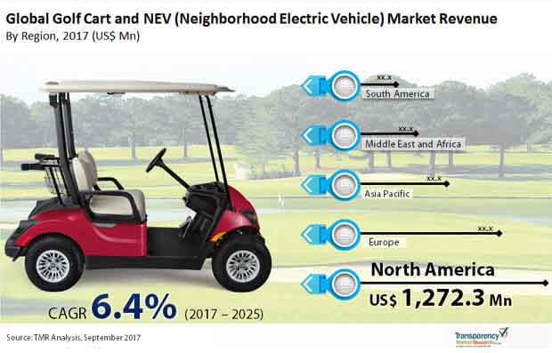 Global Golf Cart and NEV Market Revenue.jpg