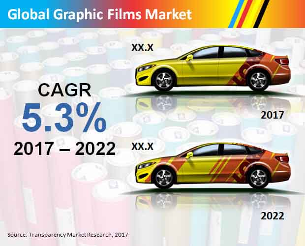 Global Graphic Films Market