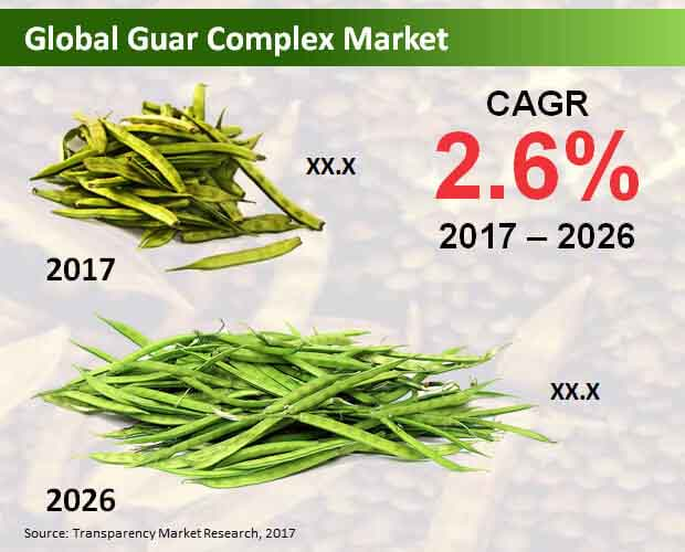 Global Guar Complex Market