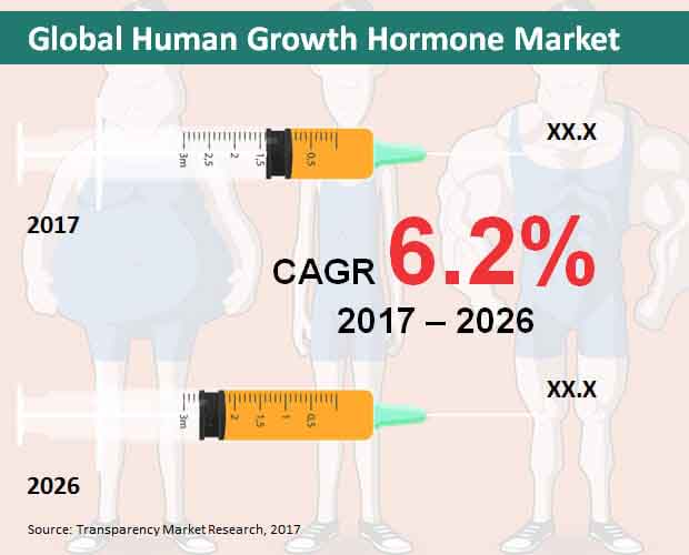 Global Human Growth Hormone Market