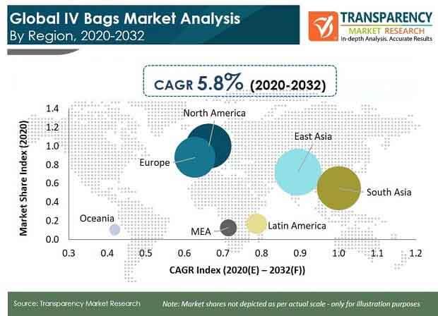 Global IV Bags Market Analysis_TMR pr
