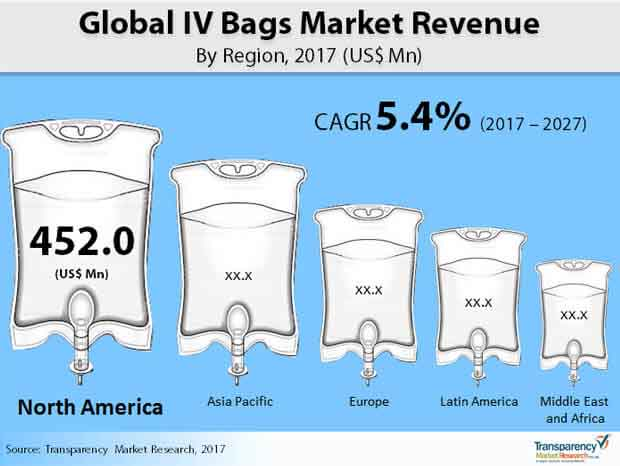 Global IV Bags Market Revenue