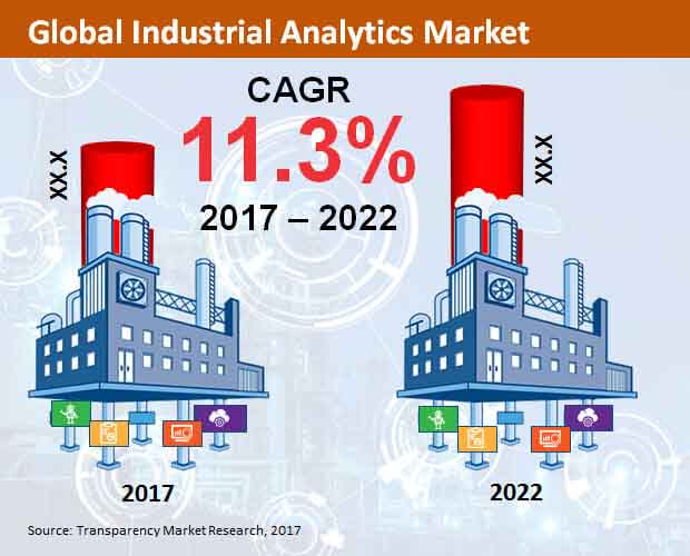 Global Industrial Analytics Market