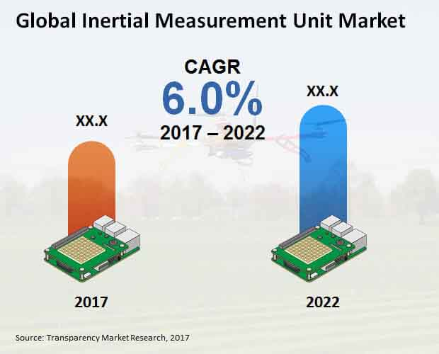Global Inertial Measurement Unit Market.jpg