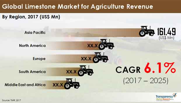 Global Limestone Market for Agriculture Revenue