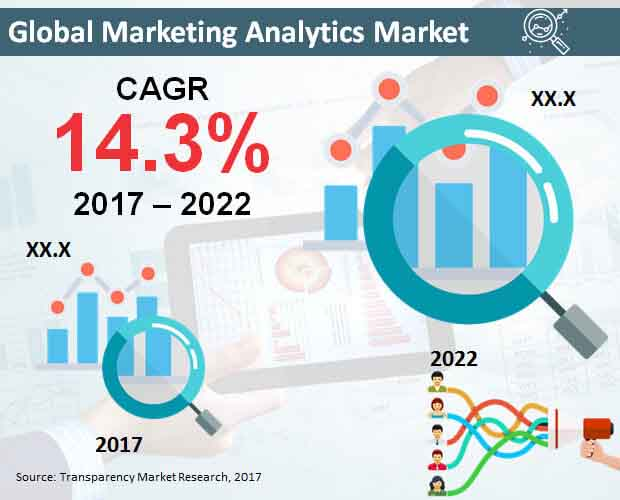 Global Marketing Analytics Market