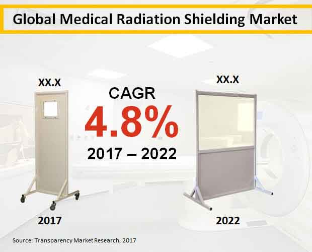 Global Medical Radiation Shielding Market