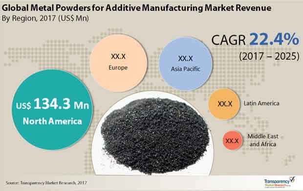 Global Metal Powders for Additive Manufacturing Market