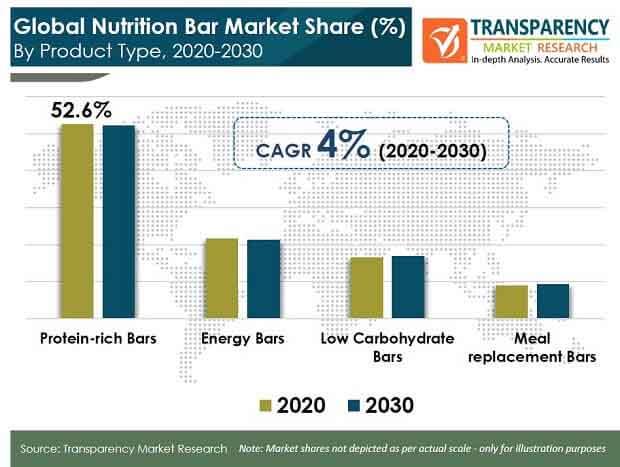 Global Nutrition Bar Market 1 pr