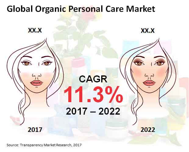 Global Organic Personal Care Market.jpg