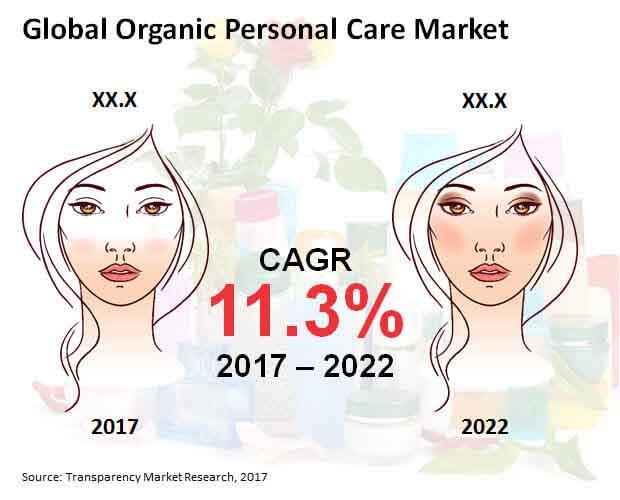 Global Organic Personal Care Market.jpg