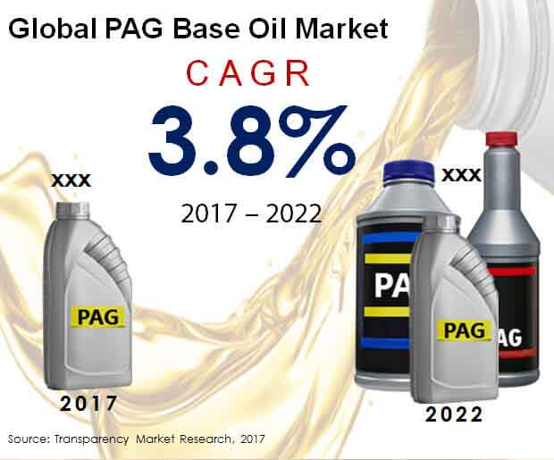 Global PAG Base Oil Market