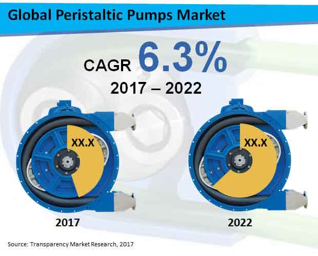 Global Peristaltic Pumps Market