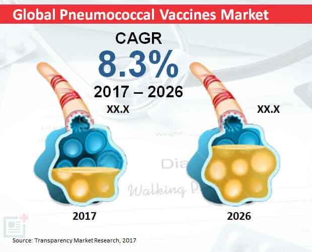 Global Pneumococcal Vaccines Market