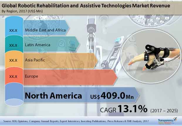 Global Robotic Rehabilitation and Assistive Technologies Market.jpg