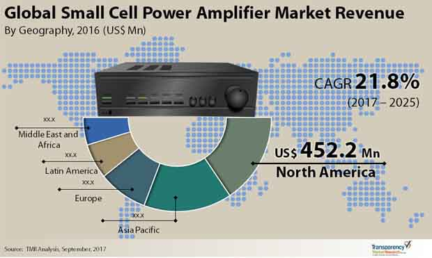 Global Small Cell Power Amplifier Market.jpg