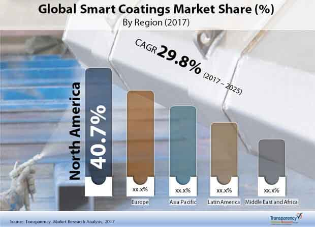Global Smart Coatings Market