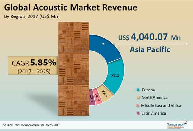 Global Acoustic Market