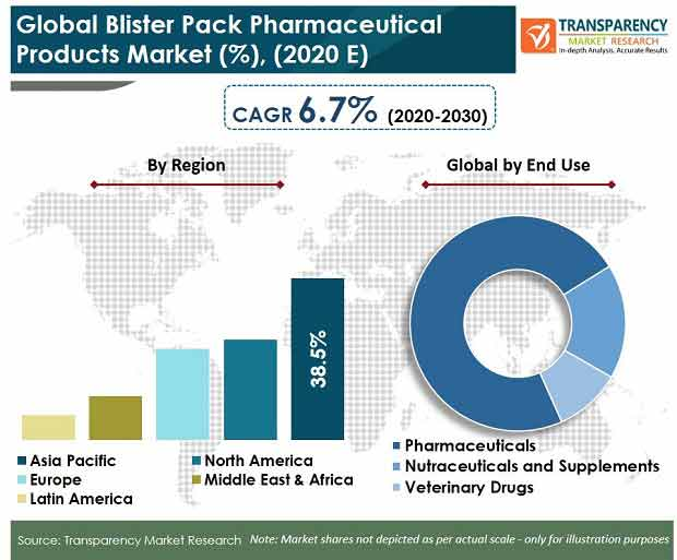 Global Blister Pack Pharmaceutical Products Market pr