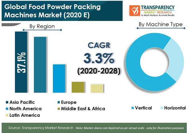 Global Food Powder Packing Machines Market pr
