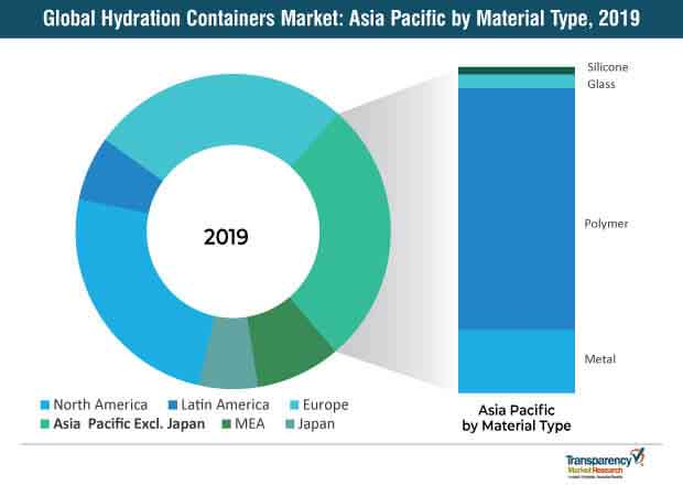 Global Hydration Containers Market 1