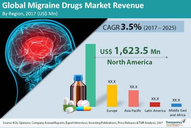 Global-Migraine-Drugs-Market.jpg