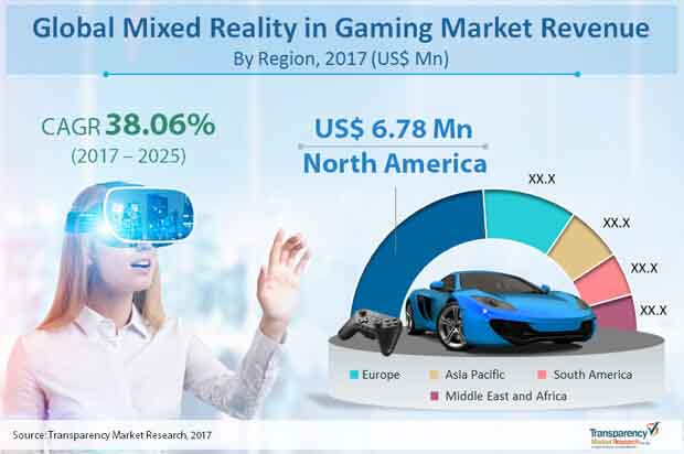 Global Mixed Reality in Gaming Market