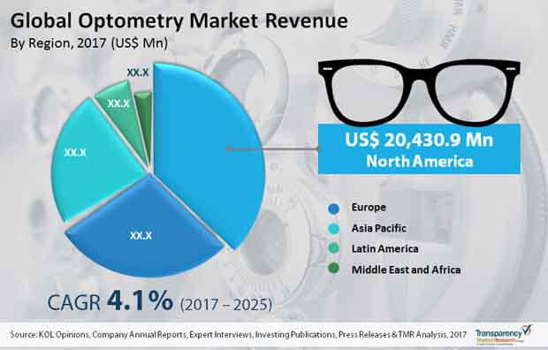 Global Optometry Market