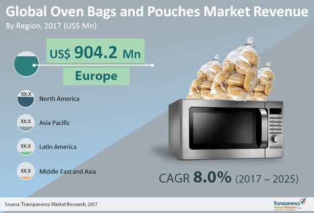Global Oven Bags and Pouches Market