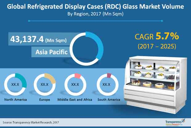 Global-Refrigerated-Display-Cases-(RDC)-Glass.jpg