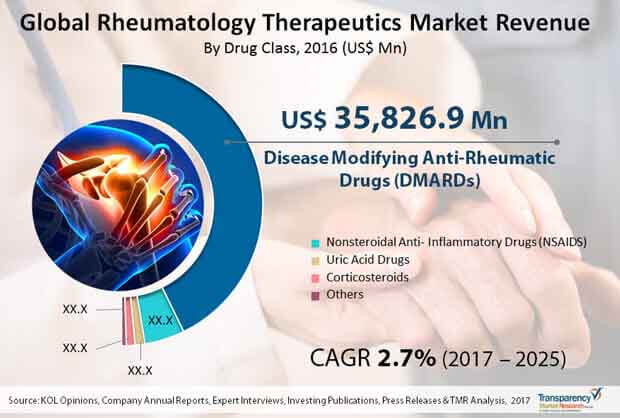 Global Rheumatology Therapeutics