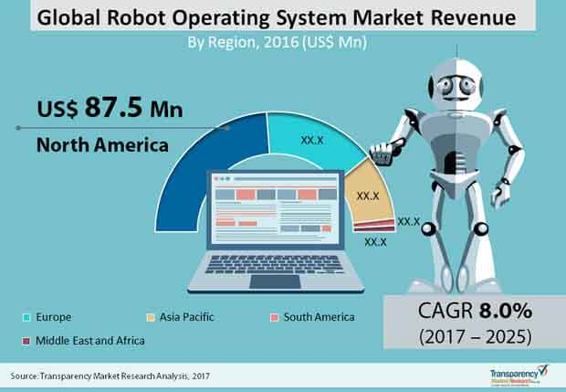 Global Robot Operating System